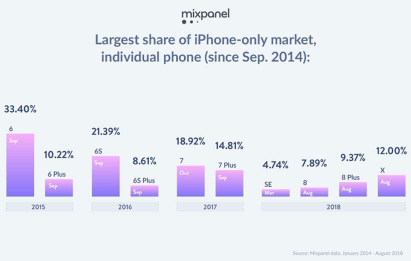 قیمت بالای آیفون X وضعیت بازار آیفون ها را تغییر داده است