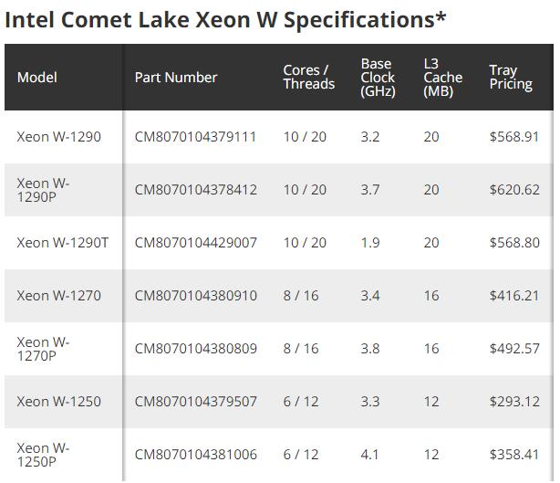 7 پردازنده با قیمت مناسب از سری Intel Xeon W دیده شدند