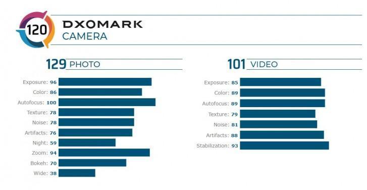 دوربین ردمی K30 Pro Zoom در لیست 10 گوشی برتر رده بندی DXOMark نهاده شد