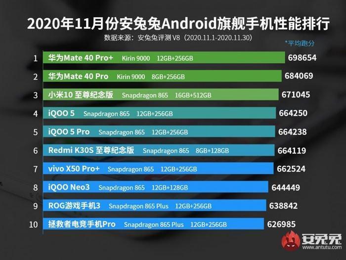 AnTuTu برترین گوشی های پرچمدار و میان رده ماه نوامبر 2020 را معرفی کرد
