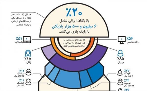 در ایران 6.5 میلیون نفر با کامپیوتر یا لپ تاپ بازی می کنند